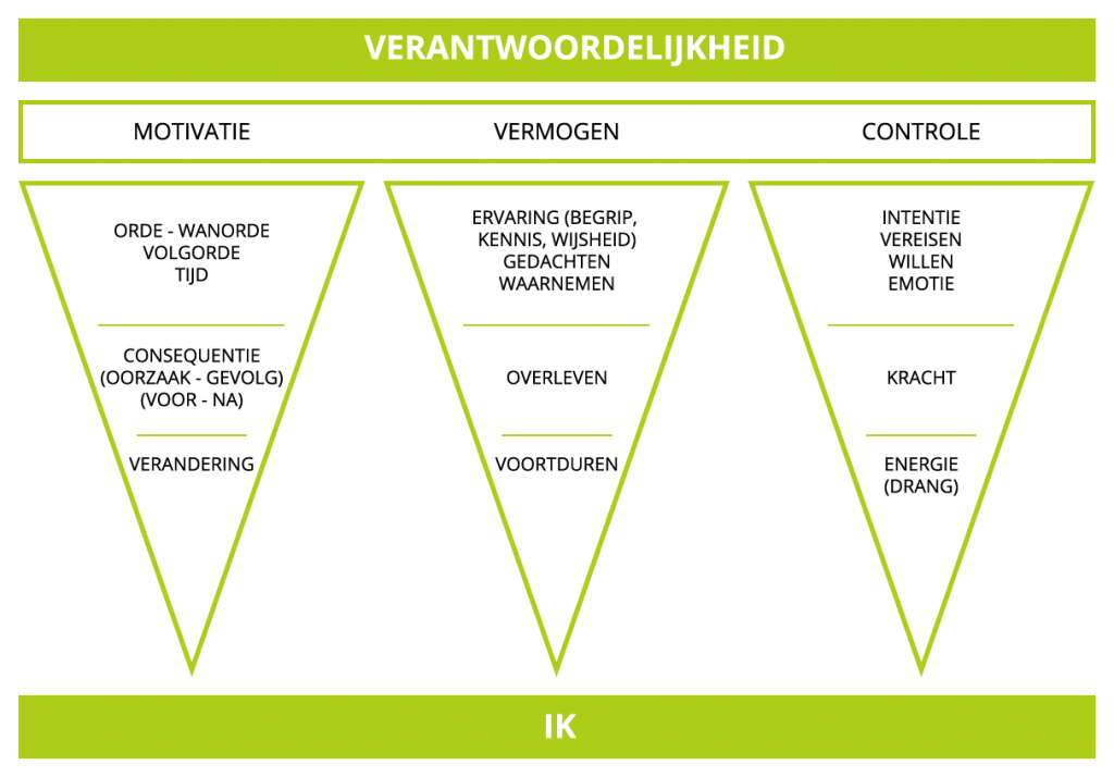 Concepten piramide
